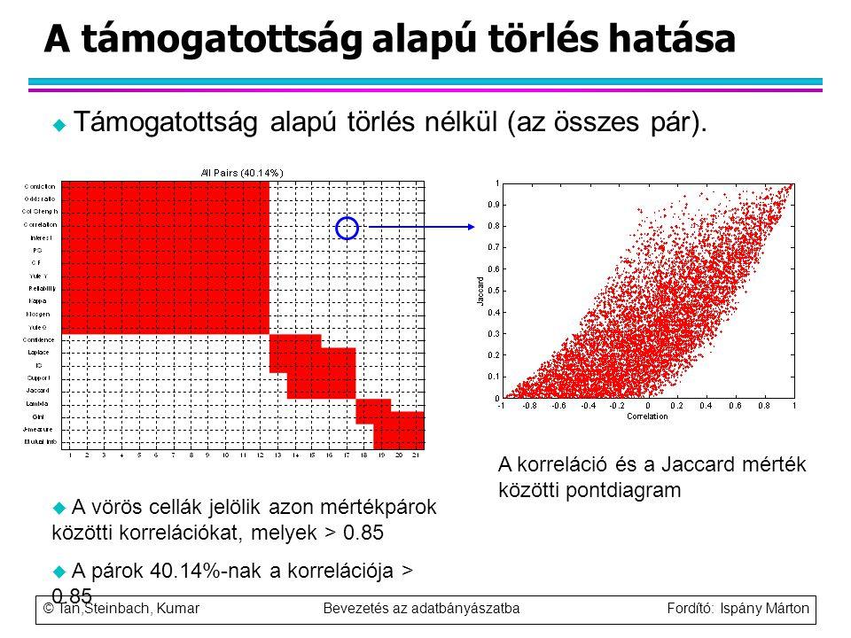 © Tan,Steinbach, Kumar Bevezetés az adatbányászatba Fordító: Ispány Márton A támogatottság alapú törlés hatása u Támogatottság alapú törlés nélkül (az