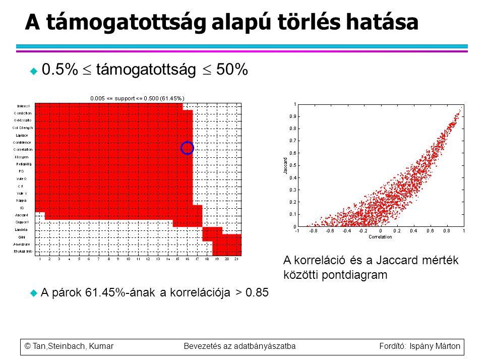 © Tan,Steinbach, Kumar Bevezetés az adatbányászatba Fordító: Ispány Márton A támogatottság alapú törlés hatása u 0.5%  támogatottság  50% u A párok