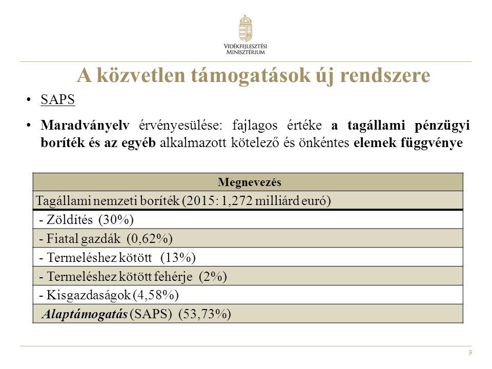 9 A közvetlen támogatások új rendszere SAPS Maradványelv érvényesülése: fajlagos értéke a tagállami pénzügyi boríték és az egyéb alkalmazott kötelező
