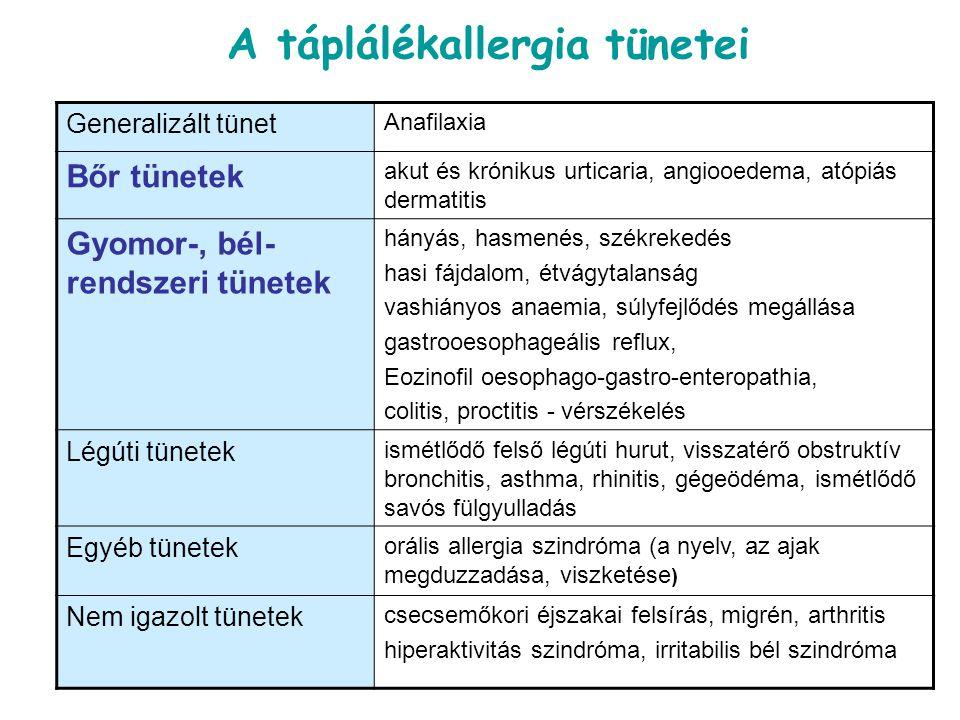 A táplálékallergia tünetei Generalizált tünet Anafilaxia Bőr tünetek akut és krónikus urticaria, angiooedema, atópiás dermatitis Gyomor-, bél- rendsze