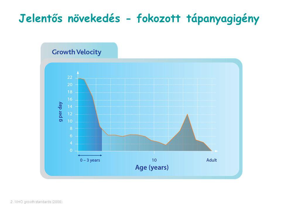 Jelentős növekedés - fokozott tápanyagigény 2. WHO growth standards (2008)