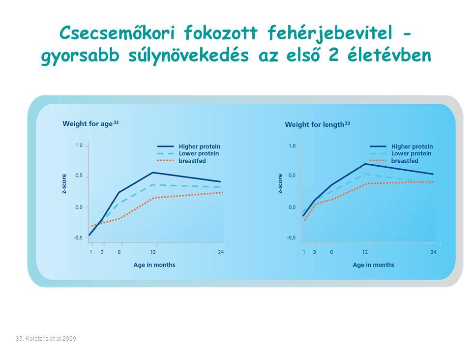 Csecsemőkori fokozott fehérjebevitel - gyorsabb súlynövekedés az első 2 életévben 33. Koletzko et al 2009
