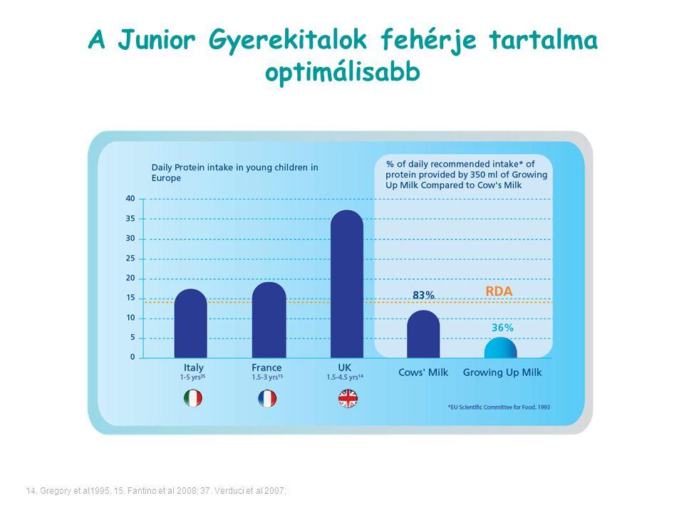 A Junior Gyerekitalok fehérje tartalma optimálisabb 14. Gregory et al1995, 15. Fantino et al 2008; 37. Verduci et al 2007;