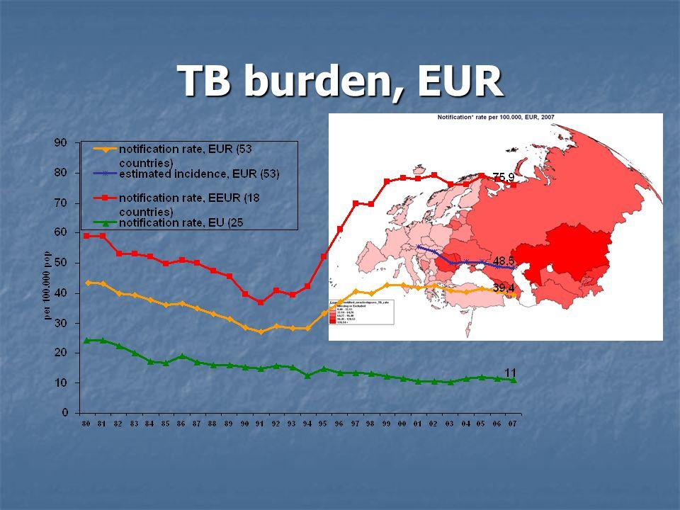 TB burden, EUR