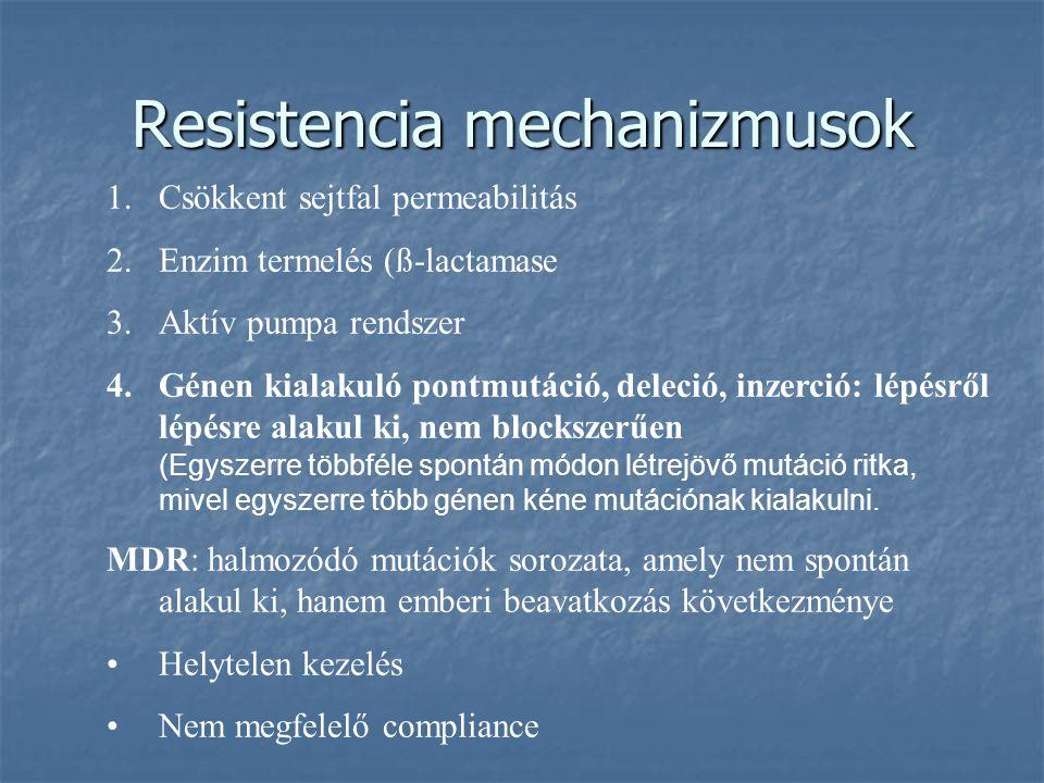 Resistencia mechanizmusok 1.Csökkent sejtfal permeabilitás 2.Enzim termelés (ß-lactamase 3.Aktív pumpa rendszer 4.Génen kialakuló pontmutáció, deleció