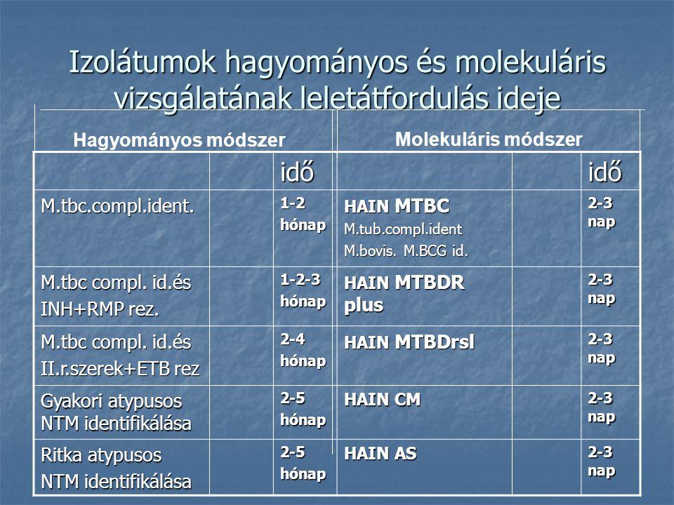 Izolátumok hagyományos és molekuláris vizsgálatának leletátfordulás ideje időidő M.tbc.compl.ident.1-2hónap HAIN MTBC M.tub.compl.ident M.bovis. M.BCG