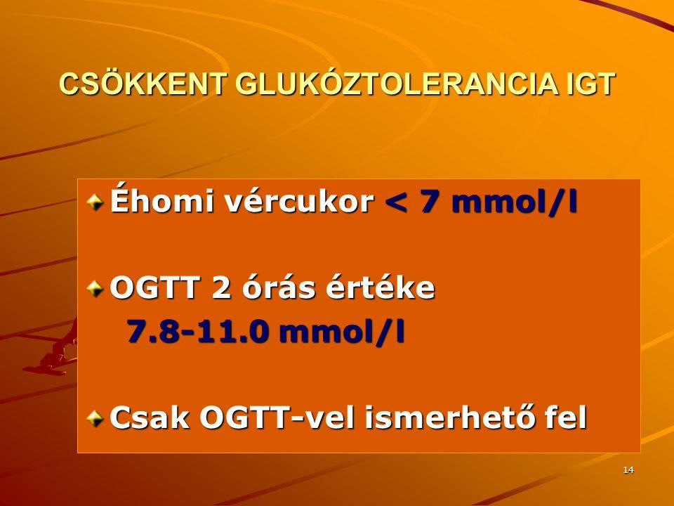 14 CSÖKKENT GLUKÓZTOLERANCIA IGT Éhomi vércukor < 7 mmol/l OGTT 2 órás értéke 7.8-11.0 mmol/l 7.8-11.0 mmol/l Csak OGTT-vel ismerhető fel