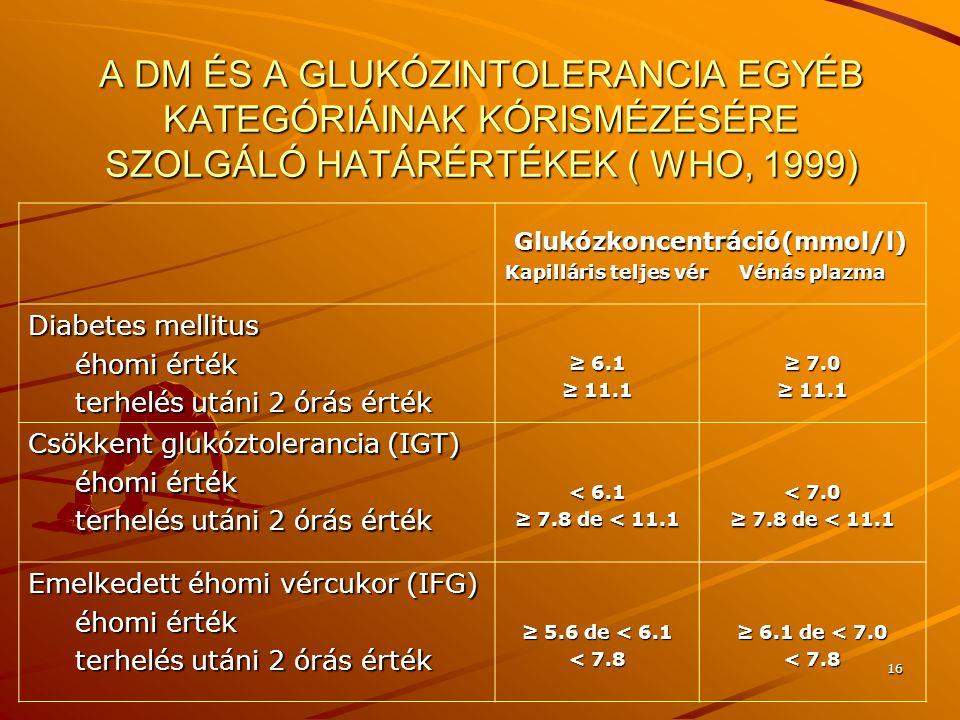 16 A DM ÉS A GLUKÓZINTOLERANCIA EGYÉB KATEGÓRIÁINAK KÓRISMÉZÉSÉRE SZOLGÁLÓ HATÁRÉRTÉKEK ( WHO, 1999) Glukózkoncentráció(mmol/l) Glukózkoncentráció(mmo