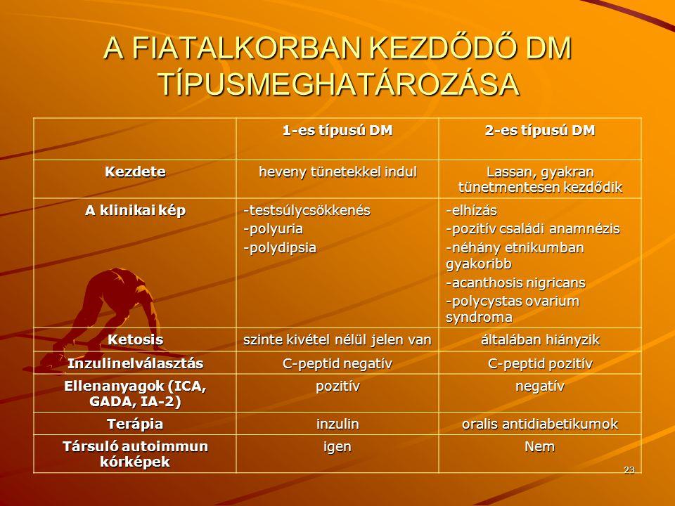 23 A FIATALKORBAN KEZDŐDŐ DM TÍPUSMEGHATÁROZÁSA 1-es típusú DM 2-es típusú DM Kezdete heveny tünetekkel indul Lassan, gyakran tünetmentesen kezdődik A