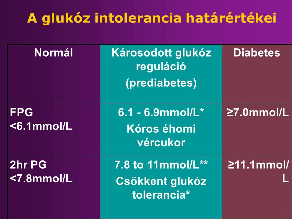 ≥11.1mmol/ L 7.8 to 11mmol/L** Csökkent glukóz tolerancia* 2hr PG <7.8mmol/L ≥7.0mmol/L6.1 - 6.9mmol/L* Kóros éhomi vércukor FPG <6.1mmol/L DiabetesKá
