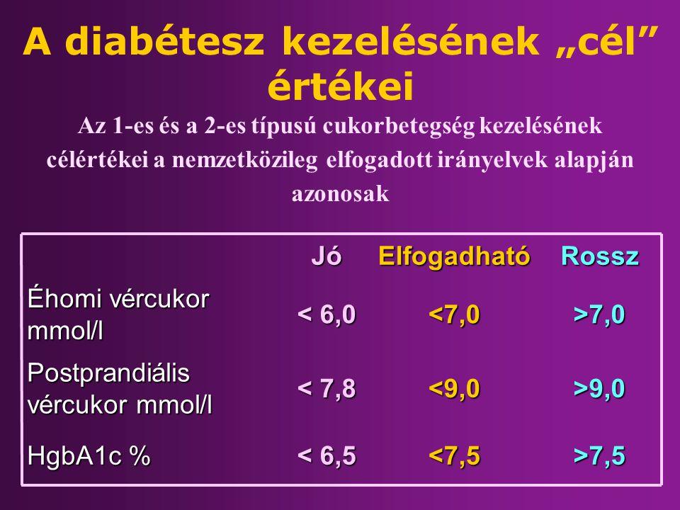 """A diabétesz kezelésének """"cél"""" értékei >7,5 <7,5 < 6,5 HgbA1c % >9,0 <9,0 < 7,8 Postprandiális vércukor mmol/l >7,0 <7,0 < 6,0 Éhomi vércukor mmol/l Ro"""