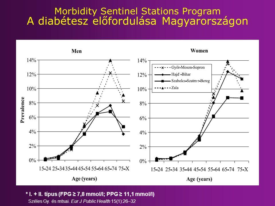 Morbidity Sentinel Stations Program A diabétesz előfordulása Magyarországon * I. + II. típus (FPG ≥ 7,8 mmol/l; PPG ≥ 11,1 mmol/l) Széles Gy. és mtsa