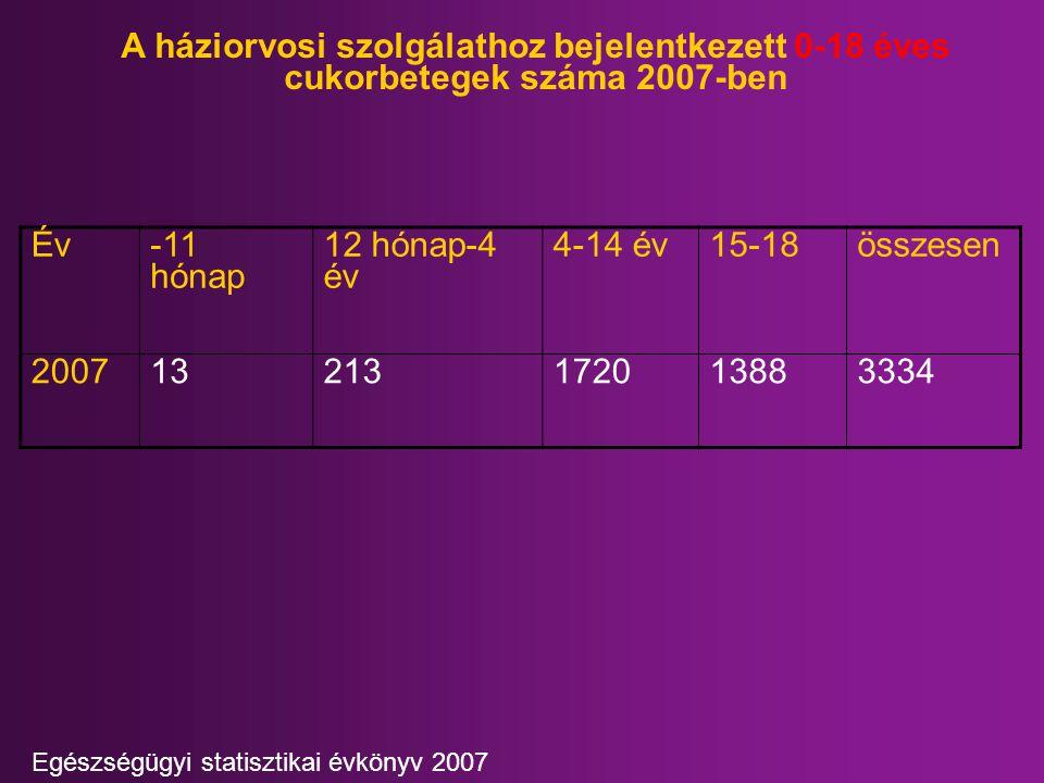 A háziorvosi szolgálathoz bejelentkezett 0-18 éves cukorbetegek száma 2007-ben Év-11 hónap 12 hónap-4 év 4-14 év15-18összesen 200713213172013883334 Eg