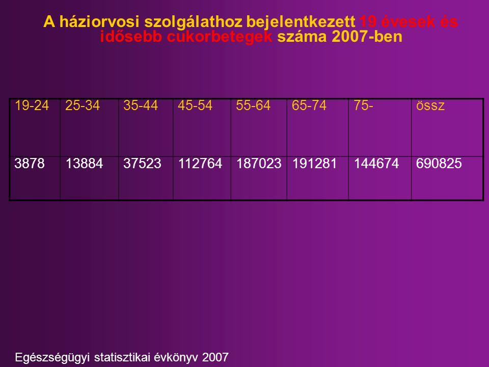 A háziorvosi szolgálathoz bejelentkezett 19 évesek és idősebb cukorbetegek száma 2007-ben 19-2425-3435-4445-5455-6465-7475-össz 3878138843752311276418