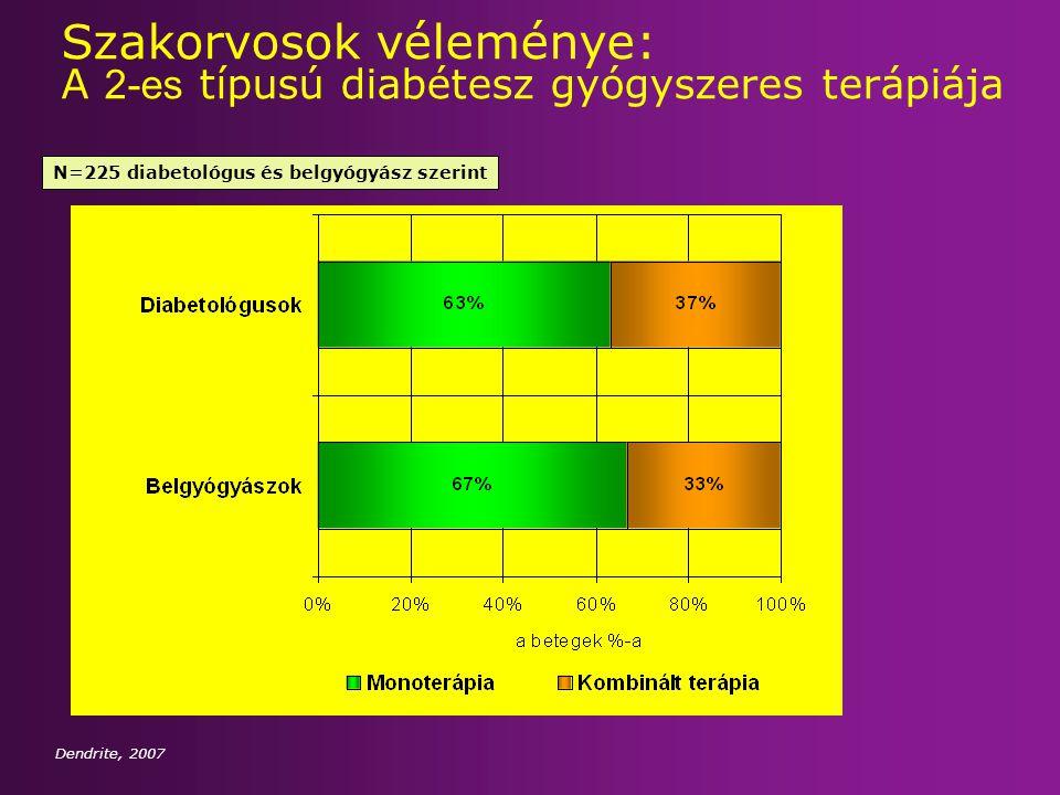 Szakorvosok véleménye: A 2-es típusú diabétesz gyógyszeres terápiája Dendrite, 2007 N=225 diabetológus és belgyógyász szerint