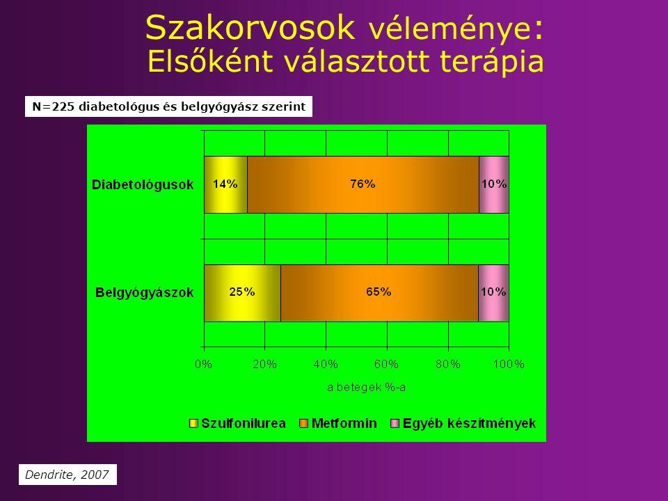 Szakorvosok véleménye : Elsőként választott terápia Dendrite, 2007 N=225 diabetológus és belgyógyász szerint