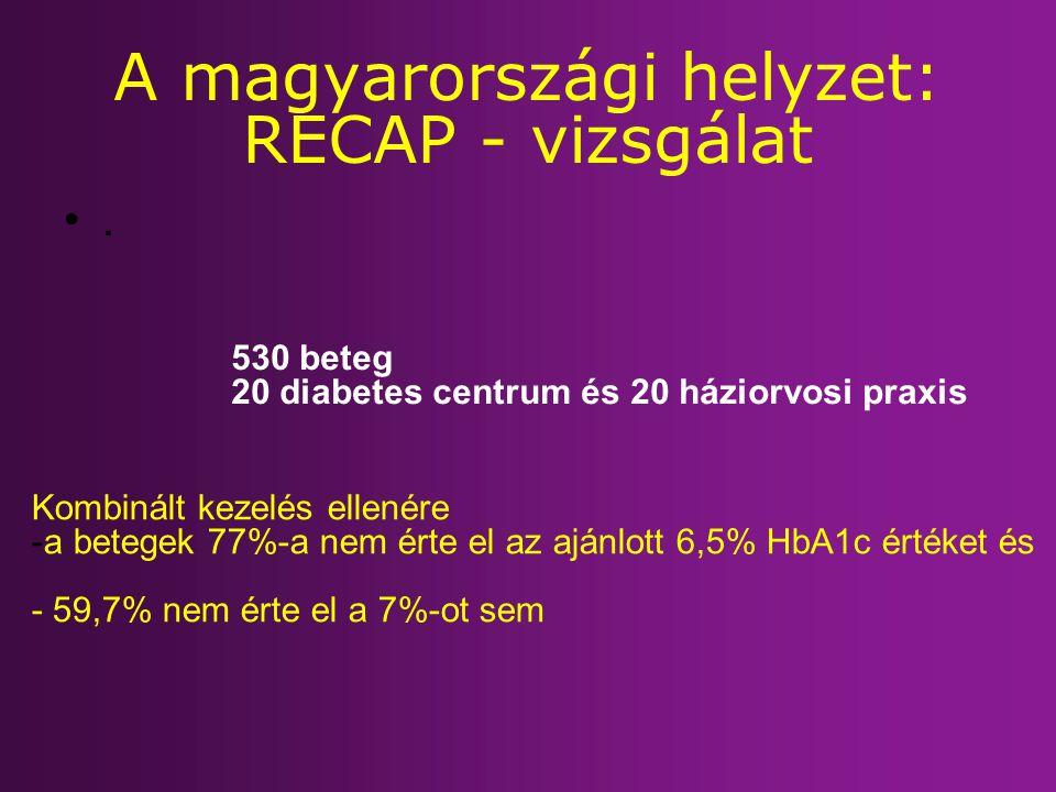 A magyarországi helyzet: RECAP - vizsgálat. 530 beteg 20 diabetes centrum és 20 háziorvosi praxis Kombinált kezelés ellenére -a betegek 77%-a nem érte