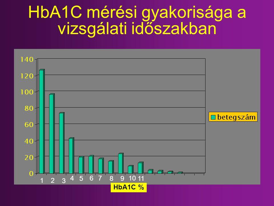 HbA1C mérési gyakorisága a vizsgálati időszakban HbA1C % 12 3 4 5 67 89 10 11