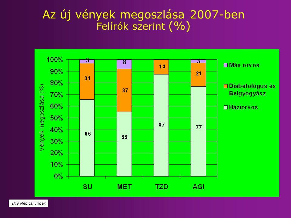 Az új vények megoszlása 2007-ben Felírók szerint (%)  IMS Medical Index