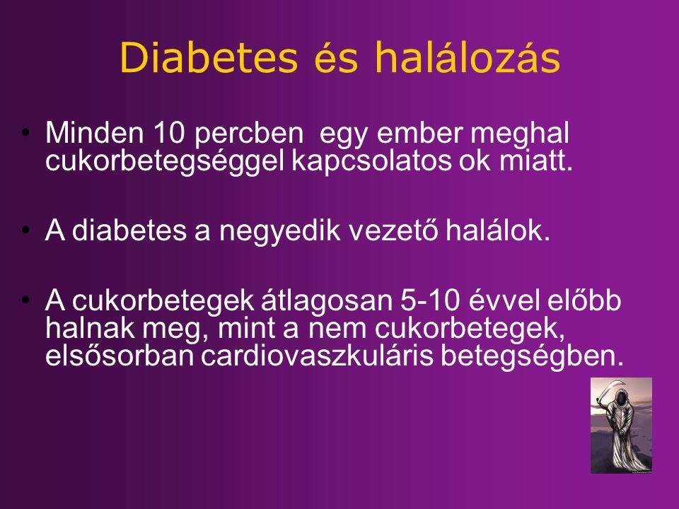 Diabetes é s hal á loz á s Minden 10 percben egy ember meghal cukorbetegséggel kapcsolatos ok miatt. A diabetes a negyedik vezető halálok. A cukorbete