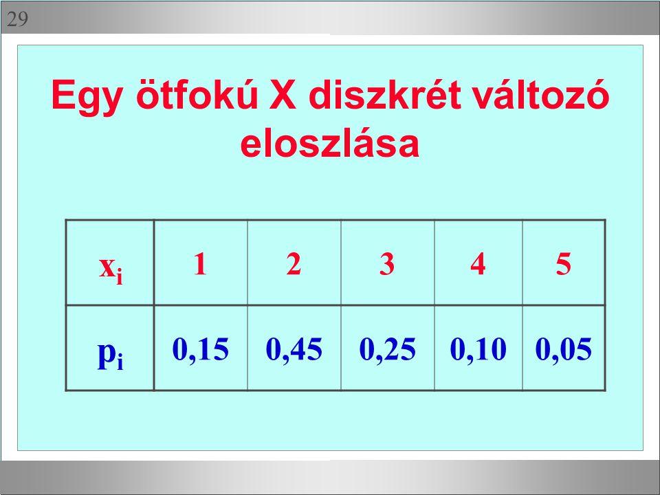 29 Egy ötfokú X diszkrét változó eloszlása xixi 12345 pipi 0,150,450,250,100,05