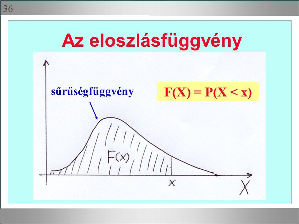 36 Az eloszlásfüggvény sűrűségfüggvény F(X) = P(X < x)