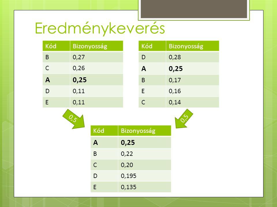 Eredménykeverés KódBizonyosság B0,27 C0,26 A0,25 D0,11 E KódBizonyosság D0,28 A0,25 B0,17 E0,16 C0,14 KódBizonyosság A0,25 B0,22 C0,20 D0,195 E0,135 0,5
