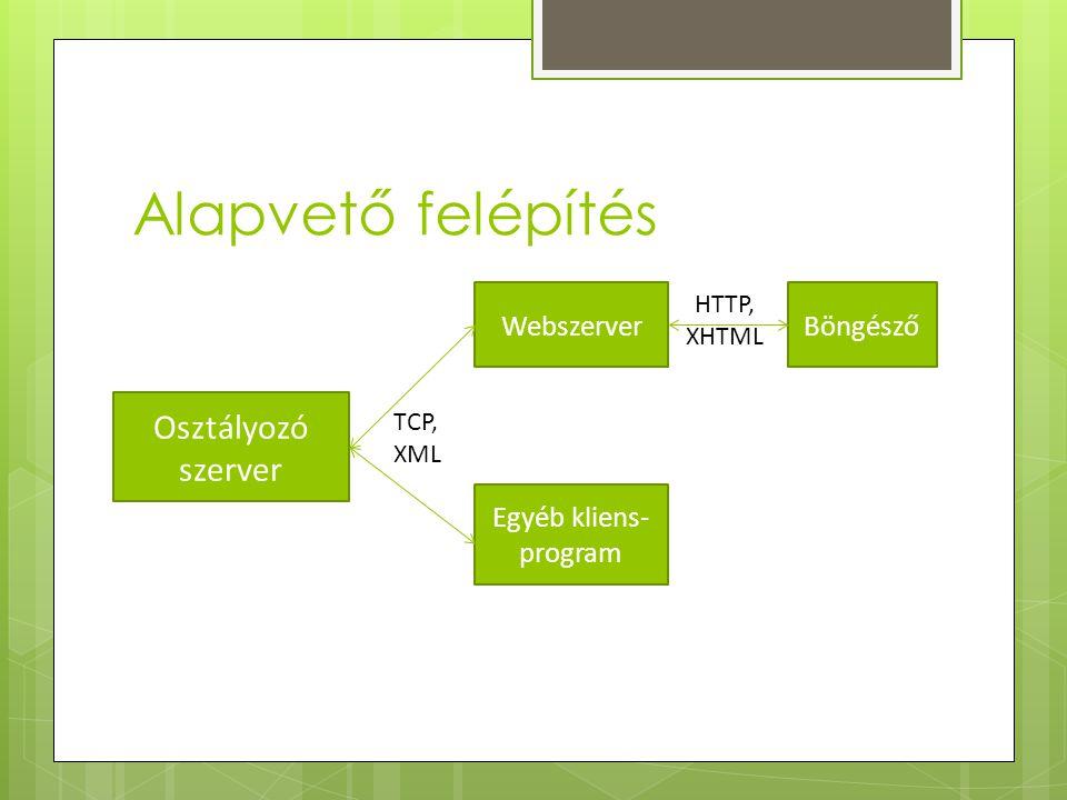 Alapvető felépítés Osztályozó szerver WebszerverBöngésző Egyéb kliens- program TCP, XML HTTP, XHTML