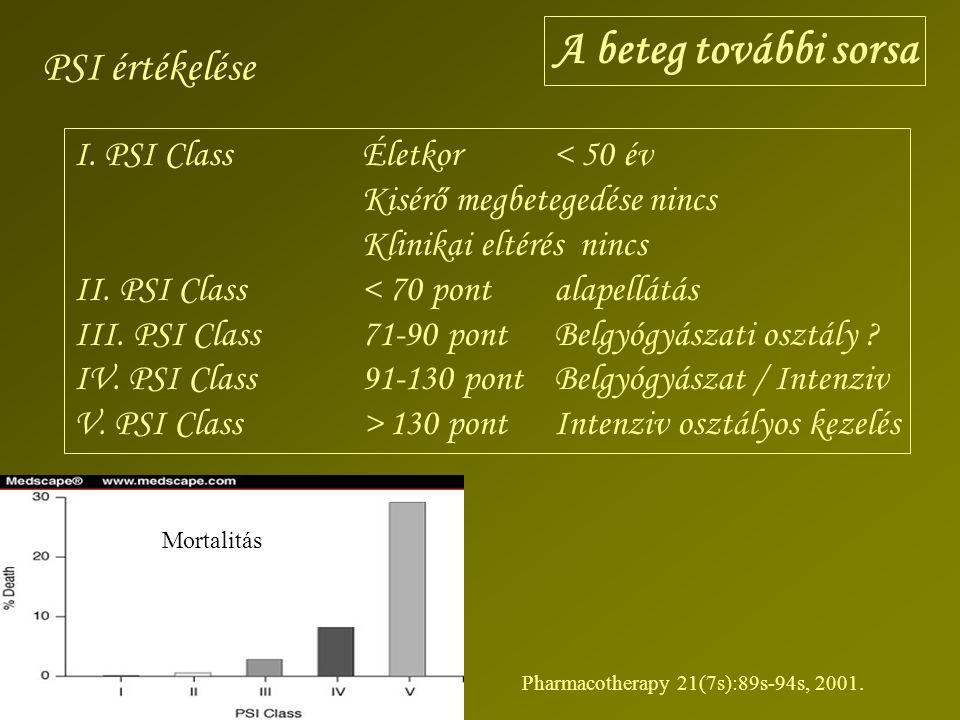 PSI értékelése I. PSI ClassÉletkor< 50 év Kisérő megbetegedése nincs Klinikai eltérés nincs II. PSI Class< 70 pontalapellátás III. PSI Class71-90 pont