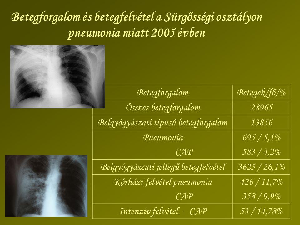 BetegforgalomBetegek/fő/% Összes betegforgalom28965 Belgyógyászati tipusú betegforgalom13856 Pneumonia CAP 695 / 5,1% 583 / 4,2% Belgyógyászati jelleg