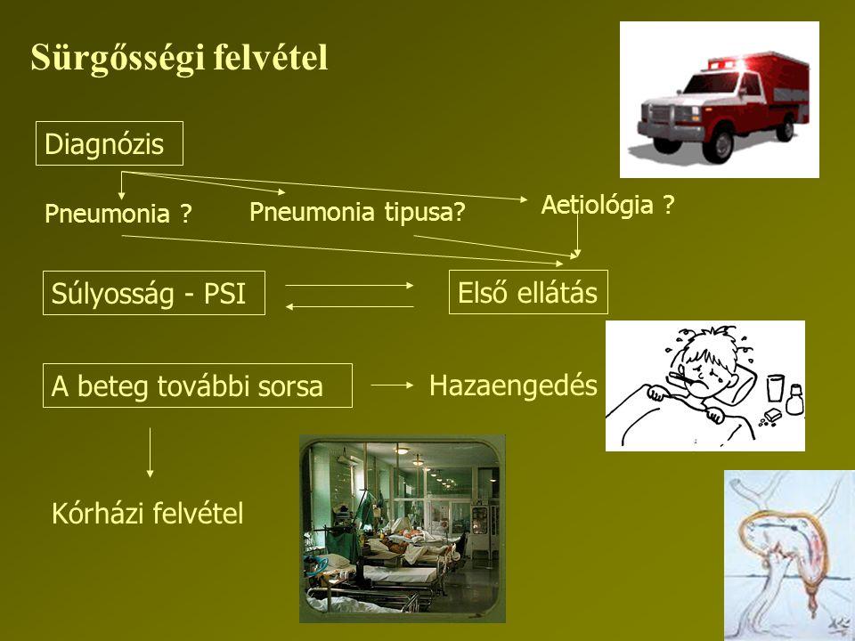 Első ellátás Sürgősségi felvétel Kórházi felvétel Hazaengedés Diagnózis Pneumonia ? Pneumonia tipusa? Aetiológia ? Súlyosság - PSI A beteg további sor