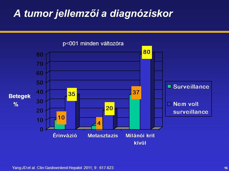 16 A tumor jellemzői a diagnóziskor Betegek % p<001 minden változóra Yang JD et al. Clin Gastroenterol Hepatol 2011; 9 : 617-623