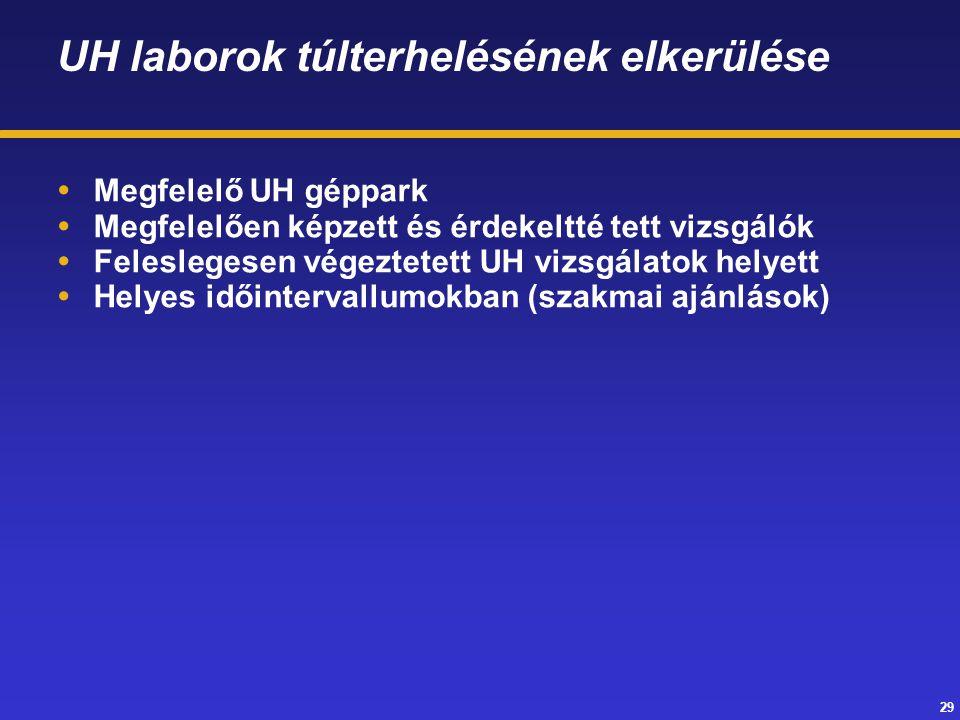 29 UH laborok túlterhelésének elkerülése  Megfelelő UH géppark  Megfelelően képzett és érdekeltté tett vizsgálók  Feleslegesen végeztetett UH vizsg