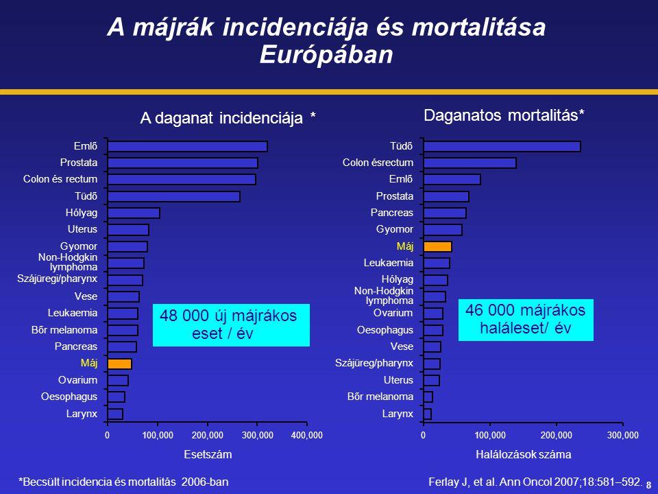 8 Gyomor Leukaemia Non-Hodgkin lymphoma A májrák incidenciája és mortalitása Európában Ferlay J, et al. Ann Oncol 2007;18:581–592. A daganat incidenci