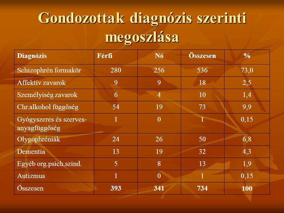 Gondozottak diagnózis szerinti megoszlása DiagnózisFérfiNőÖsszesen% Schizophrén formakör28025653673,0 Affektív zavarok99182,5 Személyiség zavarok64101