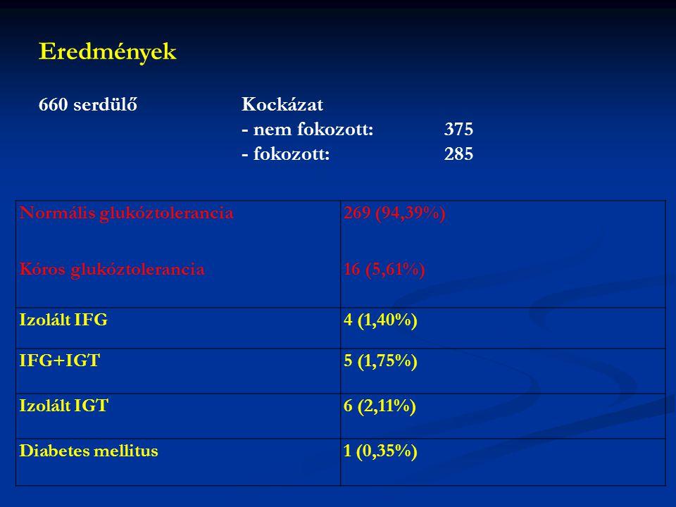 Normális glukóztolerancia Kóros glukóztolerancia 269 (94,39%) 16 (5,61%) Izolált IFG4 (1,40%) IFG+IGT5 (1,75%) Izolált IGT6 (2,11%) Diabetes mellitus1