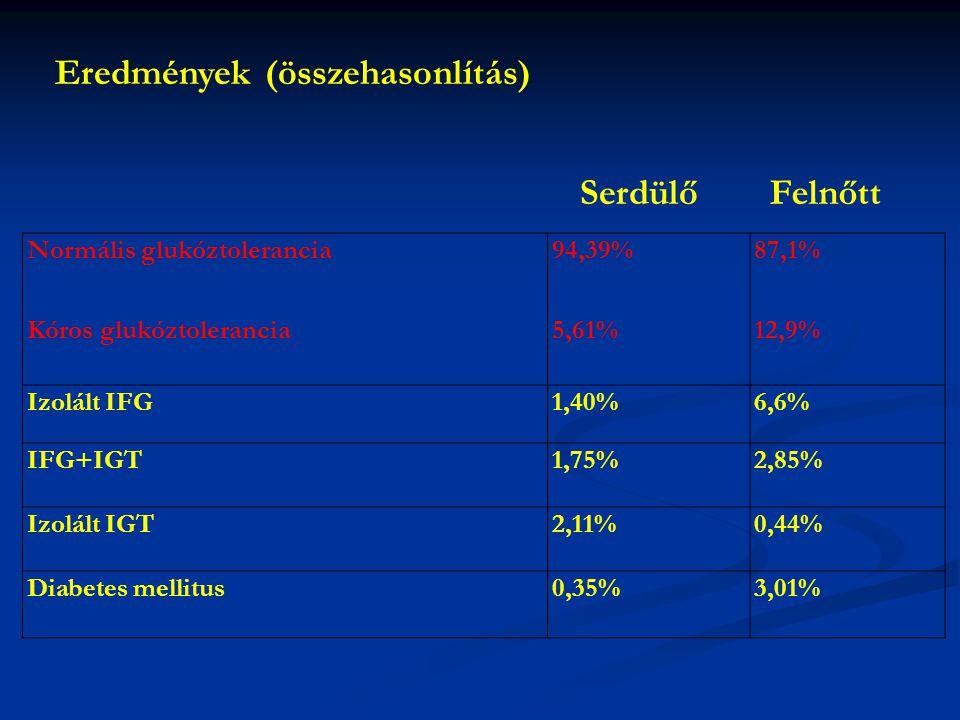 Normális glukóztolerancia Kóros glukóztolerancia 94,39% 5,61% 87,1% 12,9% Izolált IFG1,40%6,6% IFG+IGT1,75%2,85% Izolált IGT2,11%0,44% Diabetes mellit