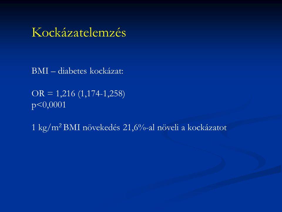 Kockázatelemzés BMI – diabetes kockázat: OR = 1,216 (1,174-1,258) p<0,0001 1 kg/m 2 BMI növekedés 21,6%-al növeli a kockázatot