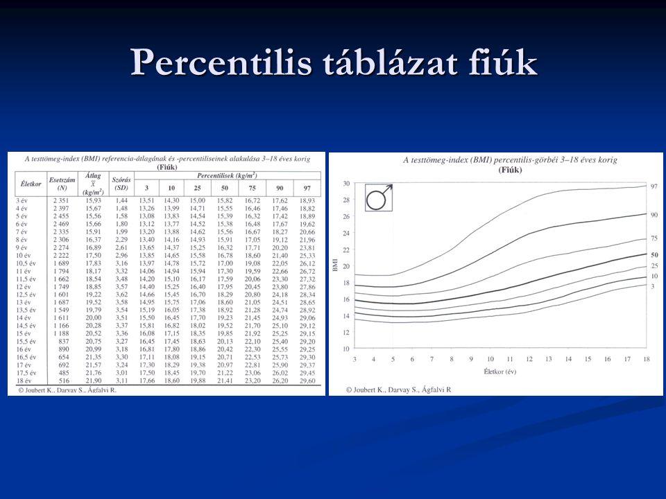 Percentilis táblázat fiúk