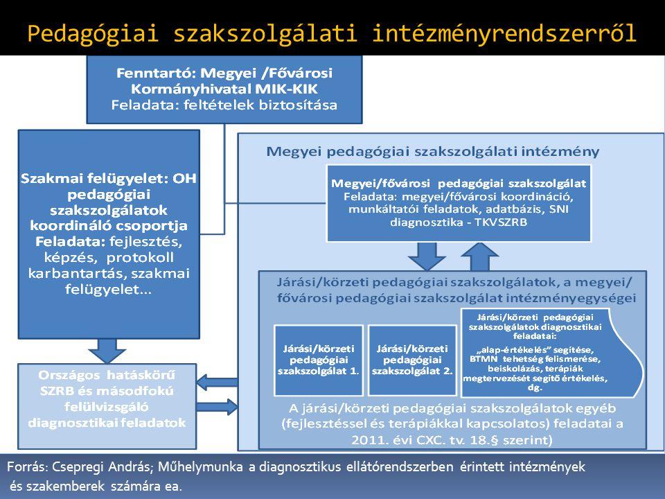 Pedagógiai szakszolgálati intézményrendszerről Forrás: Csepregi András; Műhelymunka a diagnosztikus ellátórendszerben érintett intézmények és szakembe