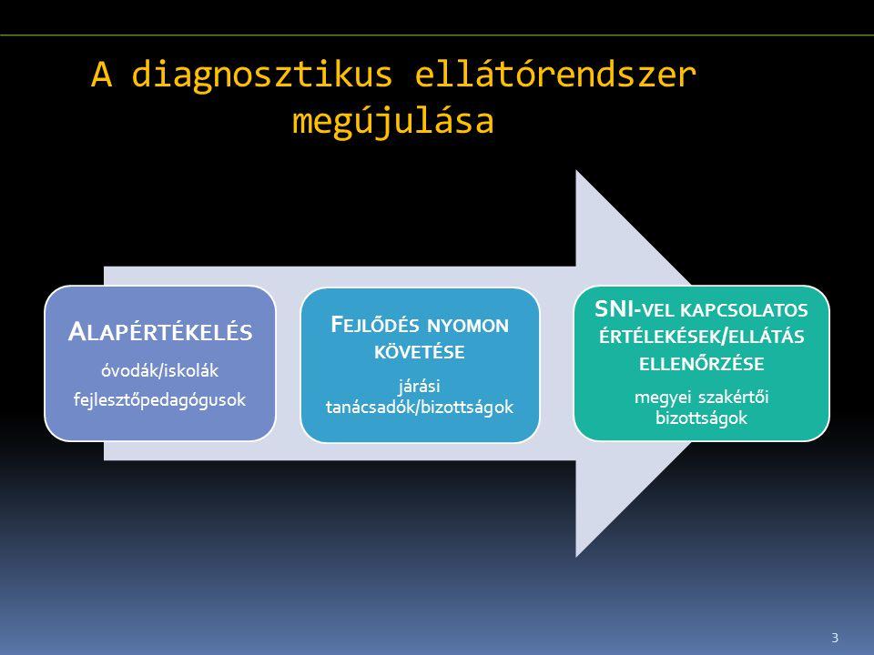 3 A diagnosztikus ellátórendszer megújulása A LAPÉRTÉKELÉS óvodák/iskolák fejlesztőpedagógusok F EJLŐDÉS NYOMON KÖVETÉSE járási tanácsadók/bizottságok