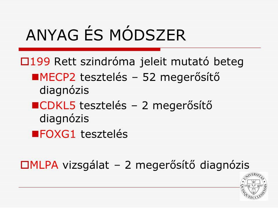 ANYAG ÉS MÓDSZER  199 Rett szindróma jeleit mutató beteg MECP2 tesztelés – 52 megerősítő diagnózis CDKL5 tesztelés – 2 megerősítő diagnózis FOXG1 tesztelés  MLPA vizsgálat – 2 megerősítő diagnózis