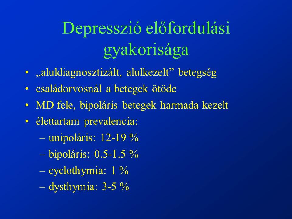 """Depresszió előfordulási gyakorisága """"aluldiagnosztizált, alulkezelt betegség családorvosnál a betegek ötöde MD fele, bipoláris betegek harmada kezelt élettartam prevalencia: –unipoláris: 12-19 % –bipoláris: 0.5-1.5 % –cyclothymia: 1 % –dysthymia: 3-5 %"""