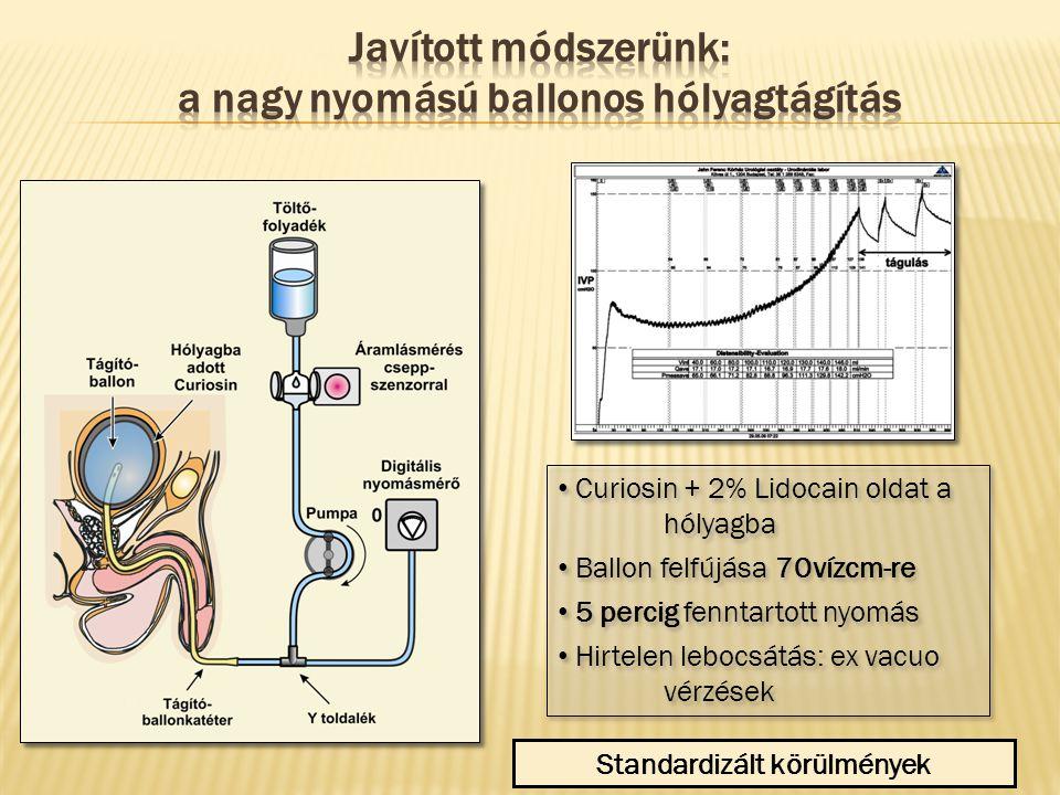Curiosin + 2% Lidocain oldat a hólyagba Ballon felfújása 70vízcm-re 5 percig fenntartott nyomás Hirtelen lebocsátás: ex vacuo vérzések Curiosin + 2% L