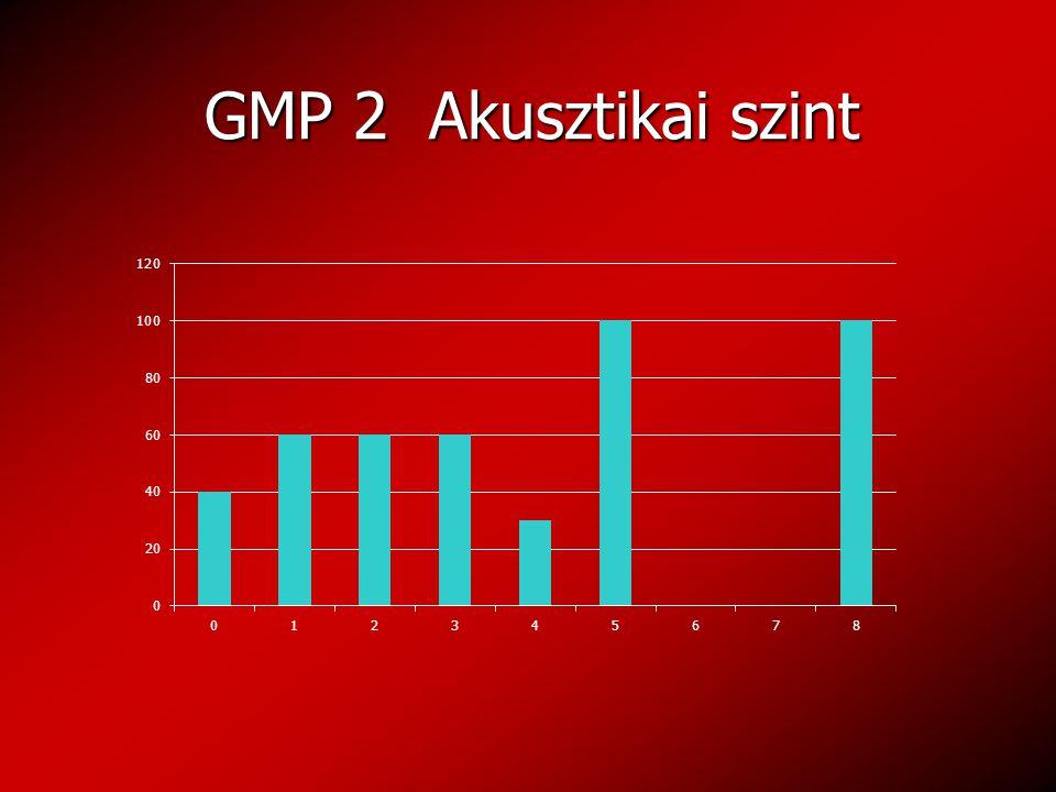 GMP 2 Akusztikai szint GMP 2 Akusztikai szint