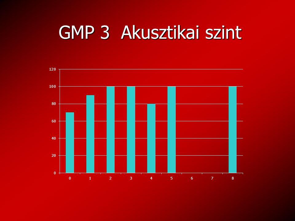 GMP 3 Akusztikai szint GMP 3 Akusztikai szint
