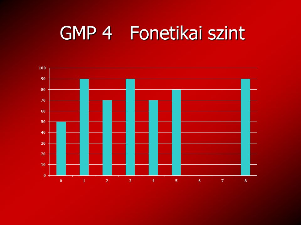 GMP 4 Fonetikai szint GMP 4 Fonetikai szint