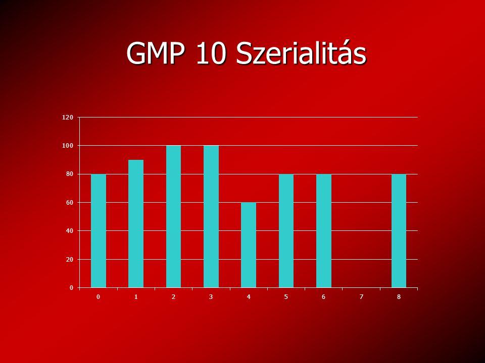 GMP 10 Szerialitás