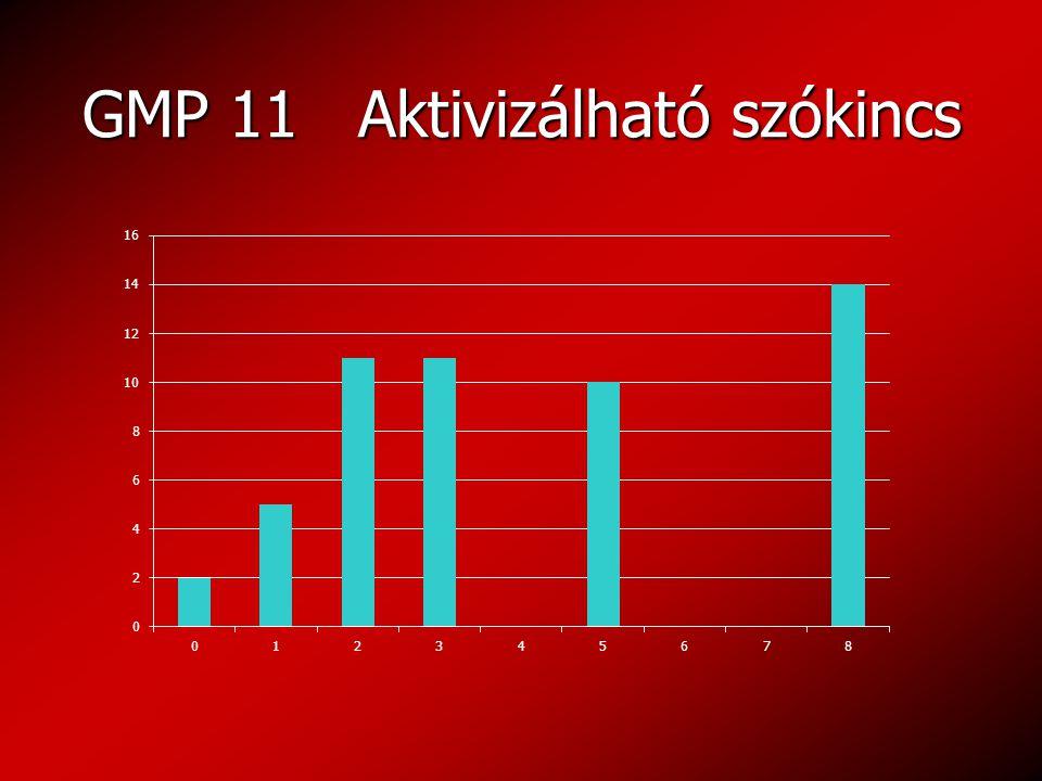GMP 11 Aktivizálható szókincs GMP 11 Aktivizálható szókincs