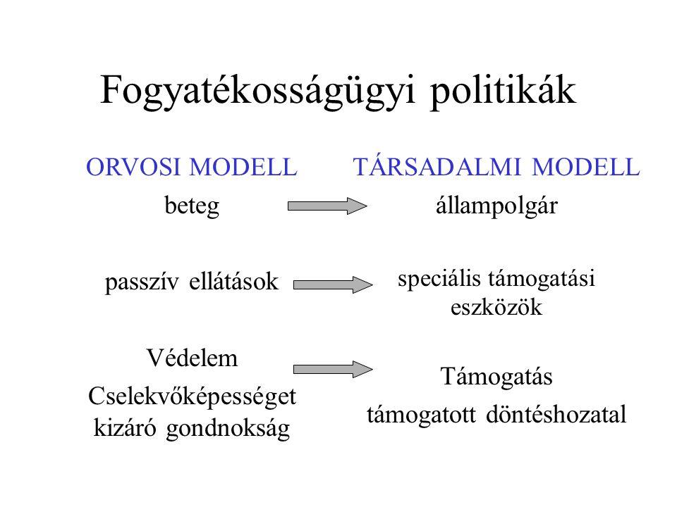 Fogyatékosságügyi politikák ORVOSI MODELL beteg passzív ellátások Védelem Cselekvőképességet kizáró gondnokság TÁRSADALMI MODELL állampolgár speciális támogatási eszközök Támogatás támogatott döntéshozatal